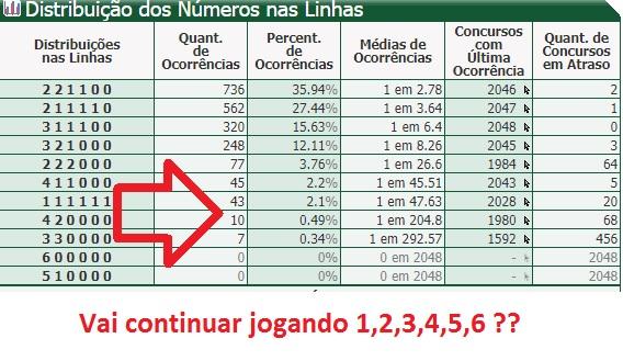 bfb623a7b Veja bem essa tabela acima… jogar 6 números em 1 linha só